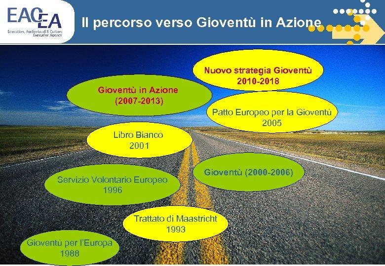 Il percorso verso Gioventù in Azione (2007 -2013) Nuovo strategia Gioventù 2010 -2018 Patto