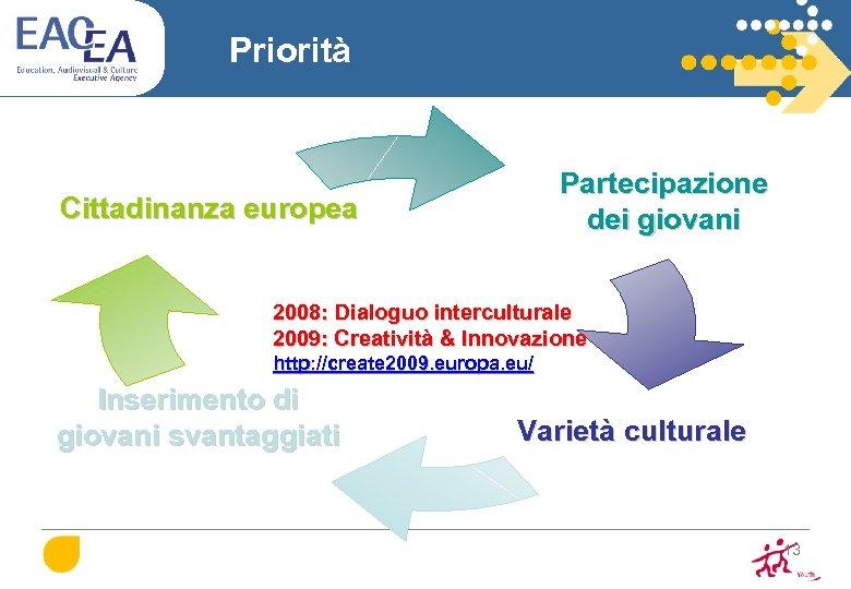 Priorità Partecipazione dei giovani Cittadinanza europea 2008: Dialoguo interculturale 2009: Creatività & Innovazione http: