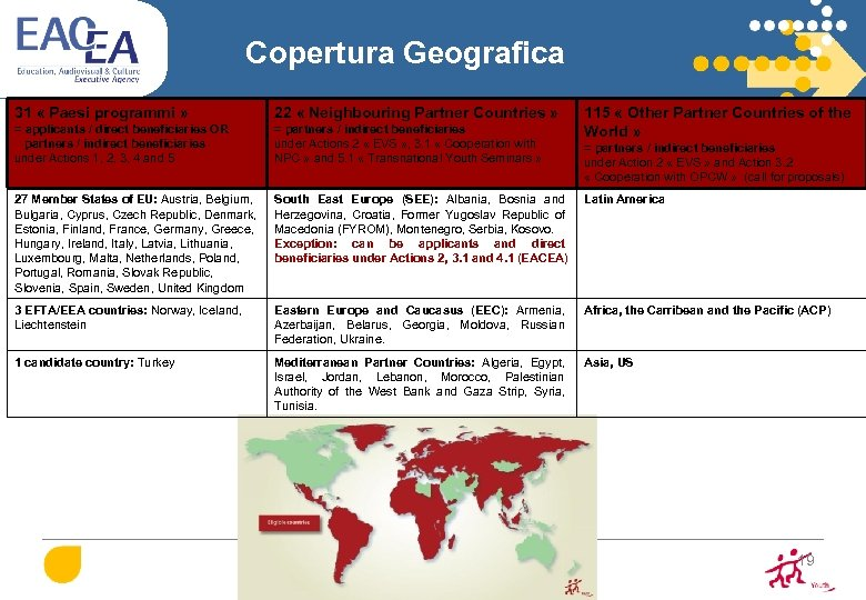 Copertura Geografica 31 « Paesi programmi » 22 « Neighbouring Partner Countries » =