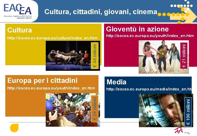 Cultura, cittadini, giovani, cinema Gioventù in azione http: //eacea. ec. europa. eu/youth/index_en. htm €