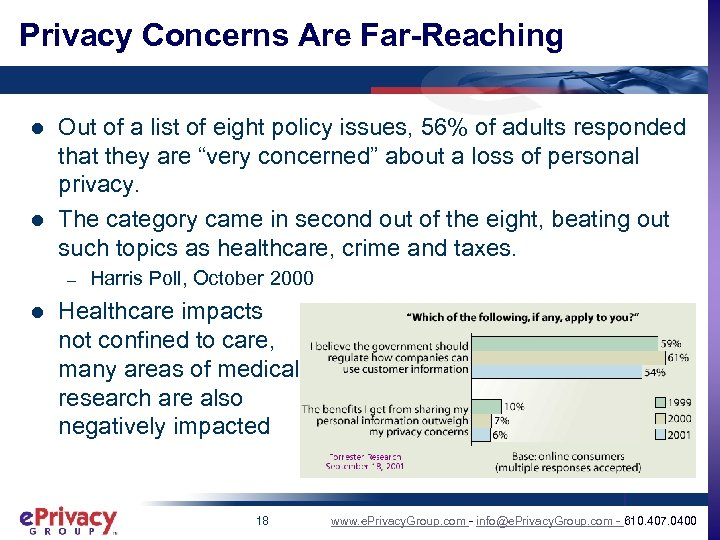 Privacy Concerns Are Far-Reaching l l Out of a list of eight policy issues,