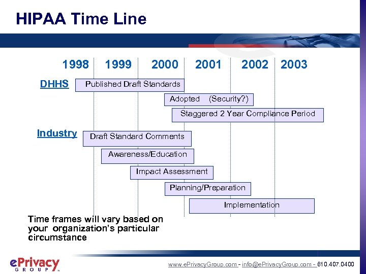 HIPAA Time Line 1998 DHHS 1999 2000 2001 2002 2003 Published Draft Standards Adopted