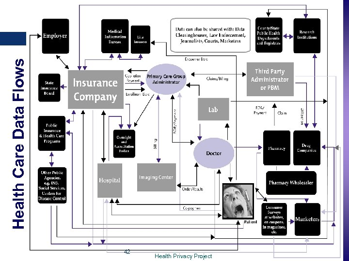 Health Care Data Flows 42 www. e. Privacy. Group. com - info@e. Privacy.