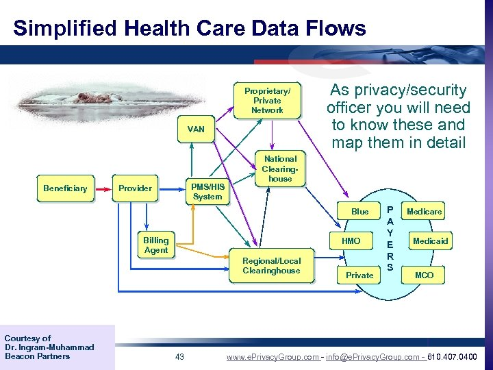 Simplified Health Care Data Flows Proprietary/ Private Network VAN Beneficiary PMS/HIS System Provider As