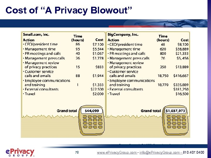 """Cost of """"A Privacy Blowout"""" - Forester Research, Feb 2001 Report (www. forrester. com)"""
