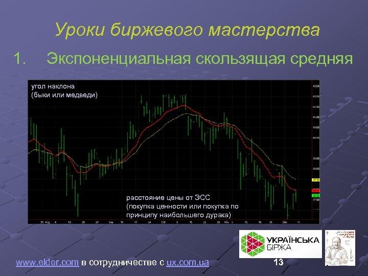 Уроки биржевого мастерства 1. Экспоненциальная скользящая средняя угол наклона (быки или медведи) расстояние цены