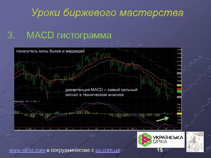 Уроки биржевого мастерства 3. MACD гистограмма показатель силы быков и медведей дивергенция MACD –