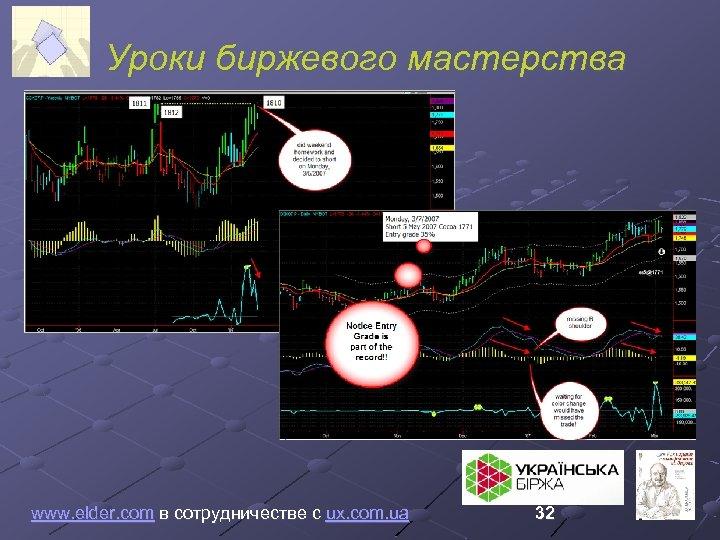 Уроки биржевого мастерства www. elder. com в сотрудничестве с ux. com. ua 32