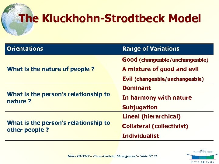 The Kluckhohn-Strodtbeck Model Orientations Range of Variations Good (changeable/unchangeable) What is the nature of