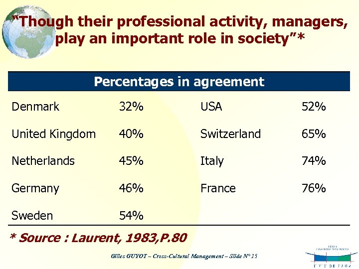 """Though their professional activity, managers, play an important role in society""* Percentages in agreement"