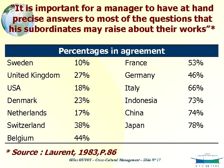 """""""It is important for a manager to have at hand precise answers to most"""