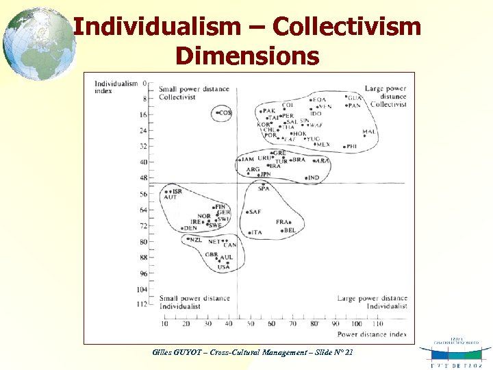 Individualism – Collectivism Dimensions Gilles GUYOT – Cross-Cultural Management – Slide N° 21