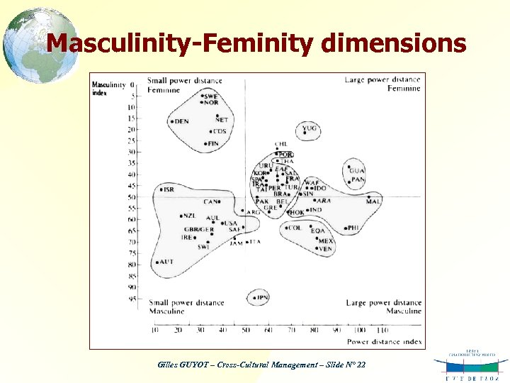 Masculinity-Feminity dimensions Gilles GUYOT – Cross-Cultural Management – Slide N° 22