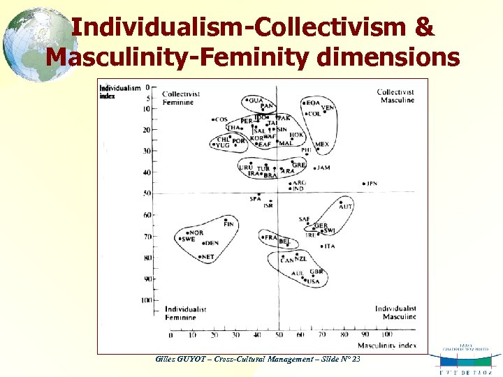 Individualism-Collectivism & Masculinity-Feminity dimensions Gilles GUYOT – Cross-Cultural Management – Slide N° 23