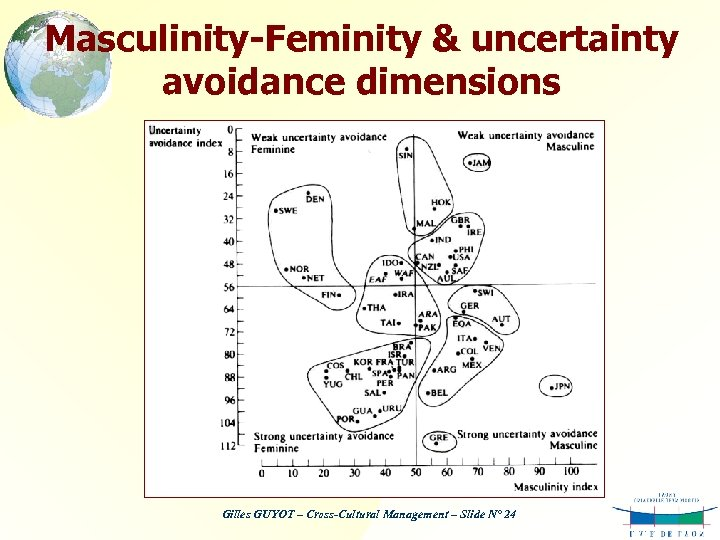 Masculinity-Feminity & uncertainty avoidance dimensions Gilles GUYOT – Cross-Cultural Management – Slide N° 24