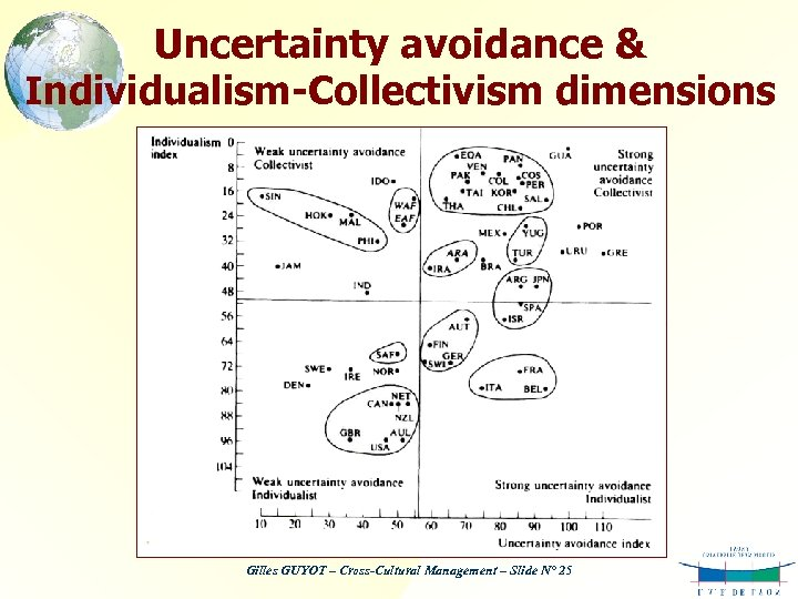 Uncertainty avoidance & Individualism-Collectivism dimensions Gilles GUYOT – Cross-Cultural Management – Slide N° 25