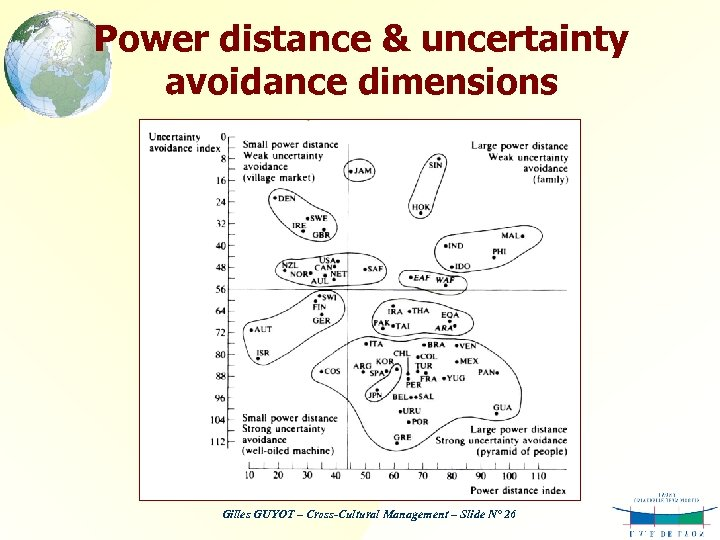 Power distance & uncertainty avoidance dimensions Gilles GUYOT – Cross-Cultural Management – Slide N°