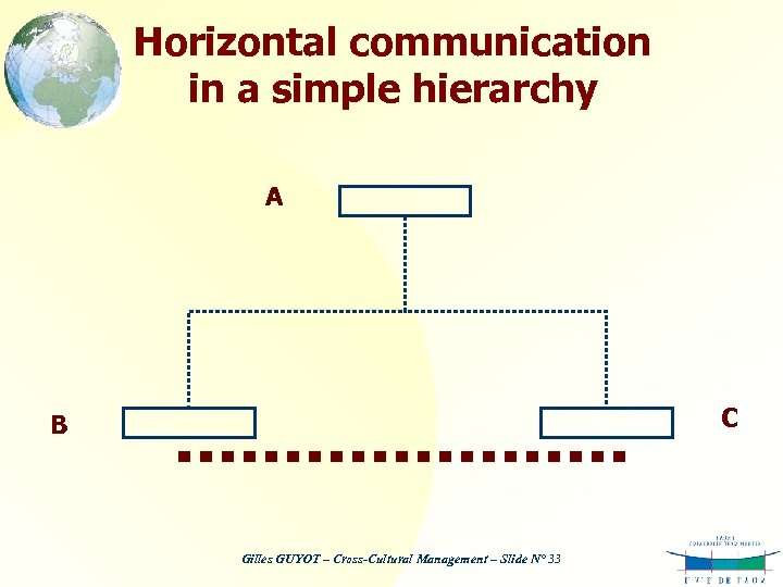 Horizontal communication in a simple hierarchy A C B Gilles GUYOT – Cross-Cultural Management