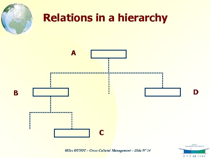 Relations in a hierarchy A D B C Gilles GUYOT – Cross-Cultural Management –