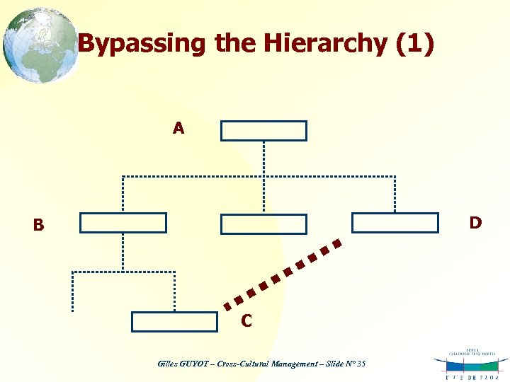 Bypassing the Hierarchy (1) A D B C Gilles GUYOT – Cross-Cultural Management –
