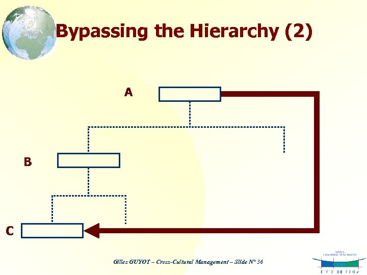Bypassing the Hierarchy (2) A B C Gilles GUYOT – Cross-Cultural Management – Slide