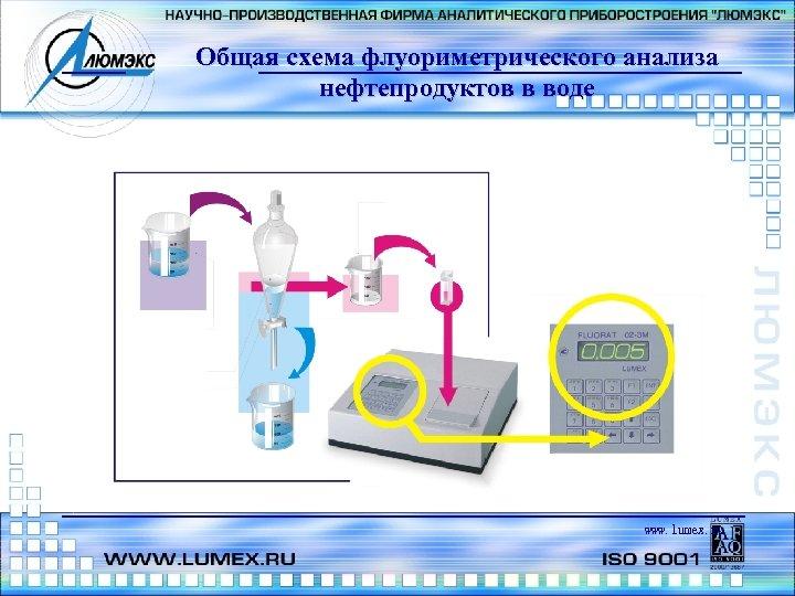 Общая схема флуориметрического анализа нефтепродуктов в воде www. lumex. ru
