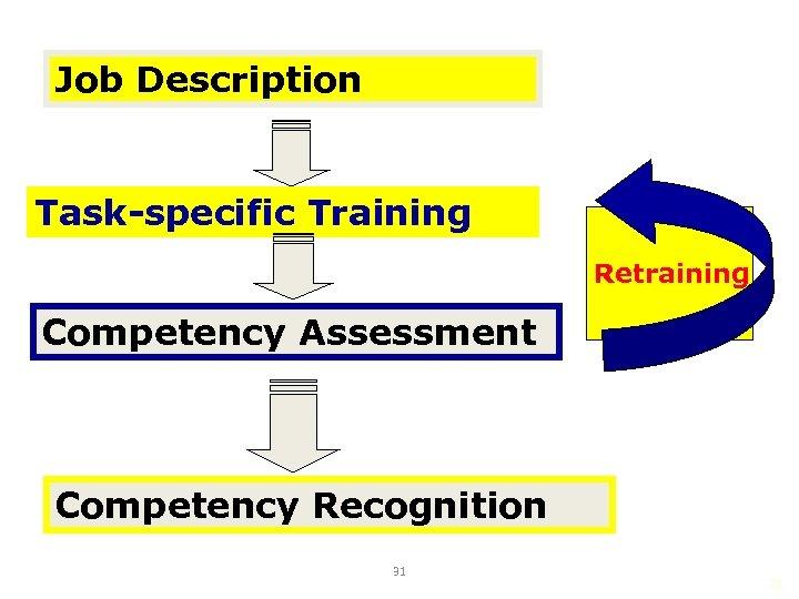 Job Description Task-specific Training Retraining Competency Assessment Competency Recognition 31 31