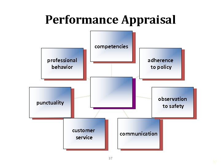 Performance Appraisal competencies professional behavior adherence to policy observation to safety punctuality customer service