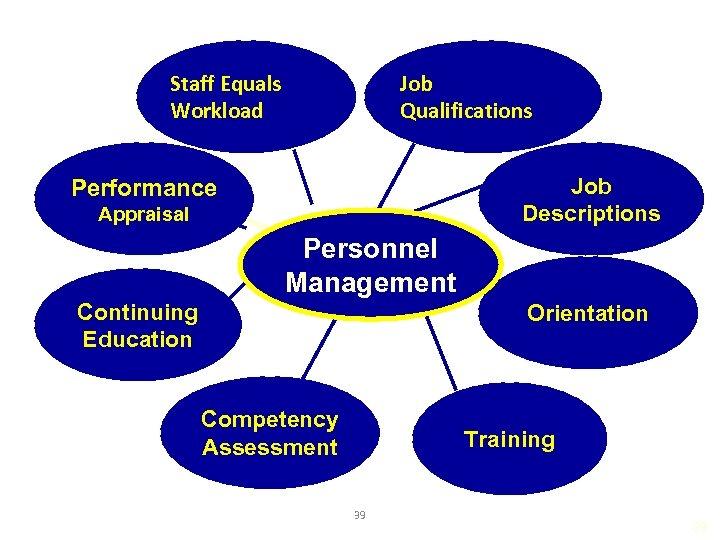 Staff Equals Workload Job Qualifications Job Descriptions Performance Appraisal Personnel Management Continuing Education Orientation