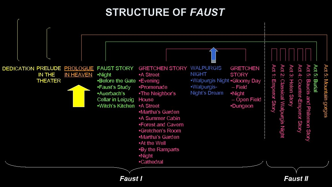 STRUCTURE OF FAUST Faust II Act 5: Mountain gorges Act 5: Burial Act 5: