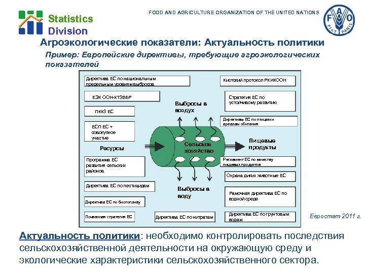 FOOD AND AGRICULTURE ORGANIZATION OF THE UNITED NATIONS Statistics Division Агроэкологические показатели: Актуальность политики