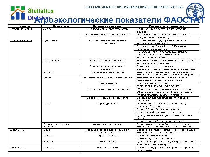 Statistics Division FOOD AND AGRICULTURE ORGANIZATION OF THE UNITED NATIONS Агроэкологические показатели ФАОСТАТ