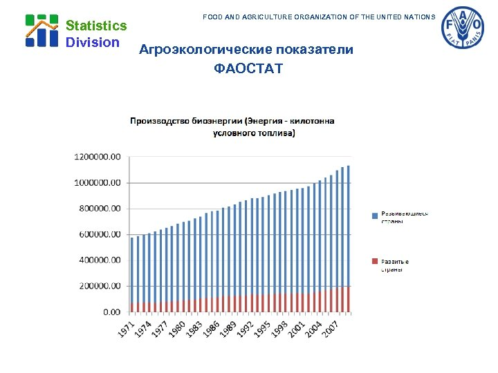 FOOD AND AGRICULTURE ORGANIZATION OF THE UNITED NATIONS Statistics Division Агроэкологические показатели ФАОСТАТ