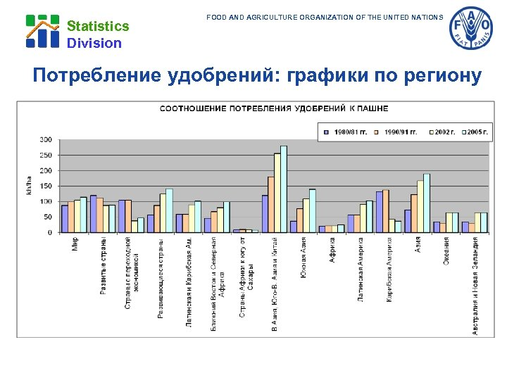 Statistics Division FOOD AND AGRICULTURE ORGANIZATION OF THE UNITED NATIONS Потребление удобрений: графики по