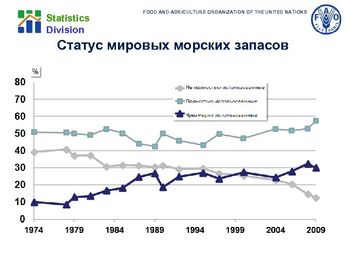 Statistics Division FOOD AND AGRICULTURE ORGANIZATION OF THE UNITED NATIONS Статус мировых морских запасов