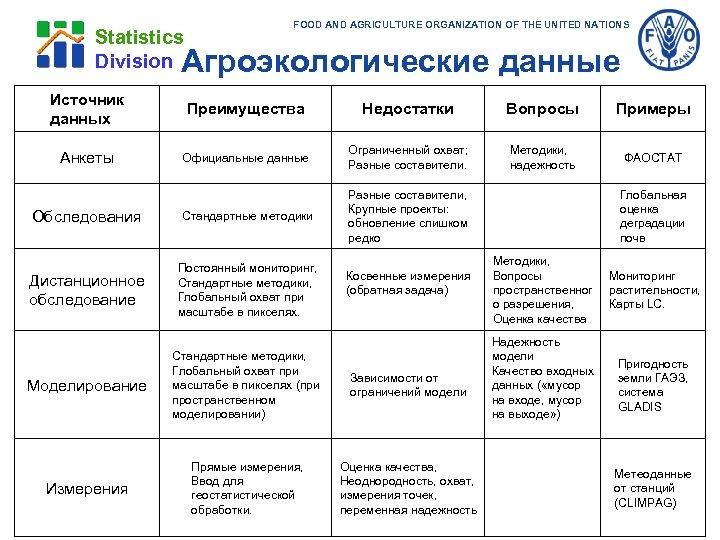 Statistics Division FOOD AND AGRICULTURE ORGANIZATION OF THE UNITED NATIONS Агроэкологические данные Источник данных