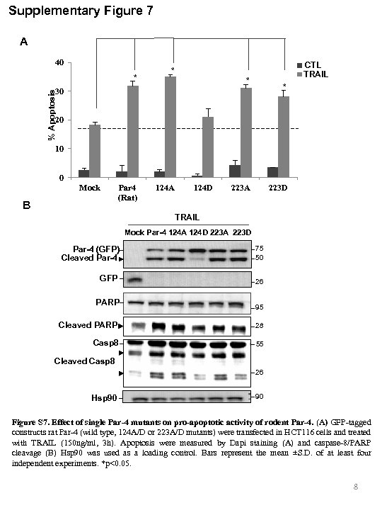 Supplementary Figure 7 A 40 * CTL TRAIL * * * % Apoptosis 30
