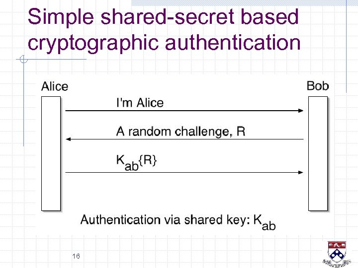 Simple shared-secret based cryptographic authentication 16