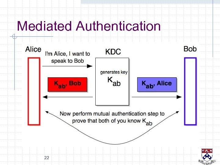 Mediated Authentication 22