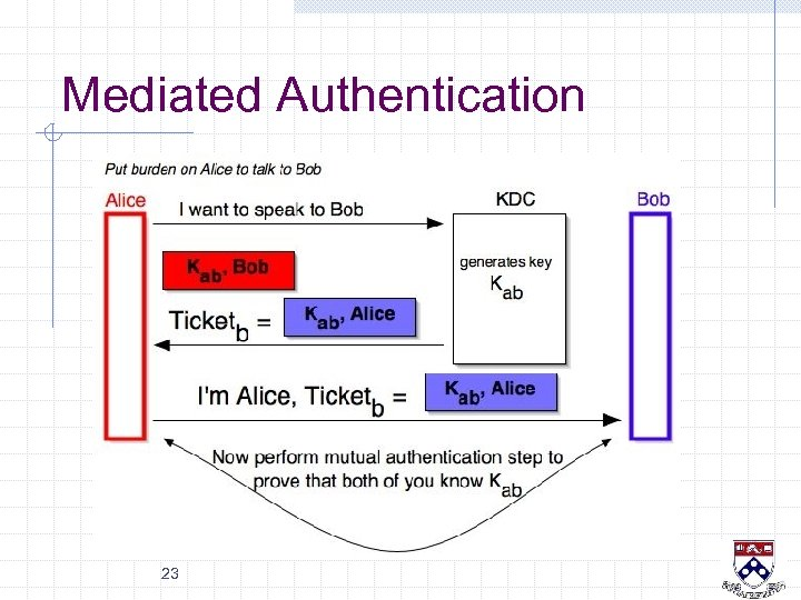 Mediated Authentication 23
