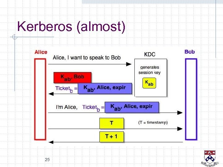 Kerberos (almost) 25