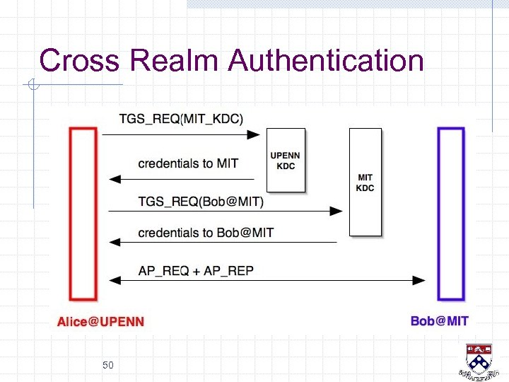 Cross Realm Authentication 50