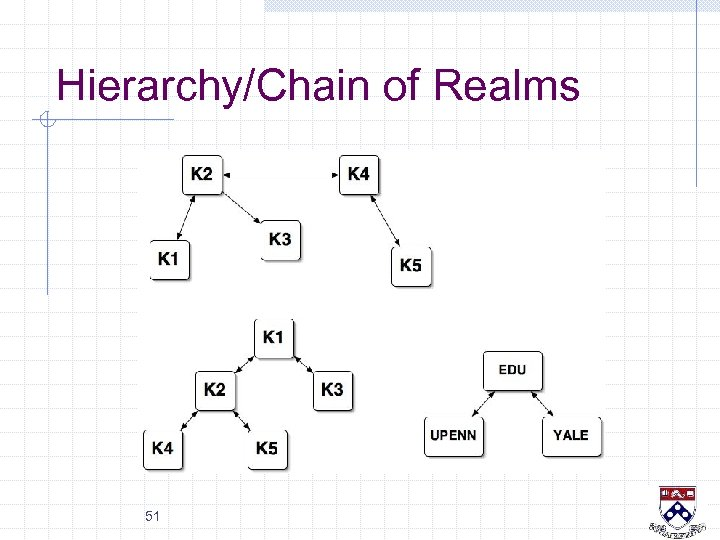 Hierarchy/Chain of Realms 51