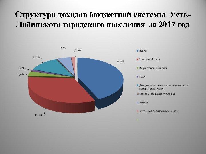 Структура доходов бюджетной системы Усть. Лабинского городского поселения за 2017 год