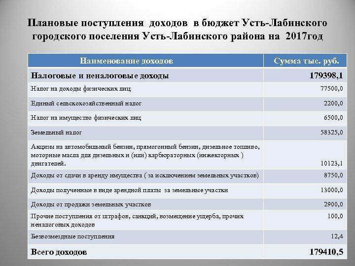 Плановые поступления доходов в бюджет Усть-Лабинского городского поселения Усть-Лабинского района на 2017 год Наименование