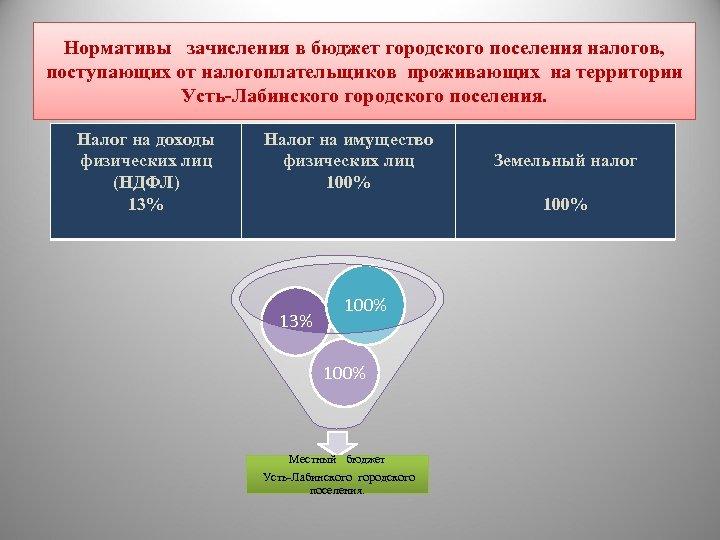 Нормативы зачисления в бюджет городского поселения налогов, поступающих от налогоплательщиков проживающих на территории Усть-Лабинского