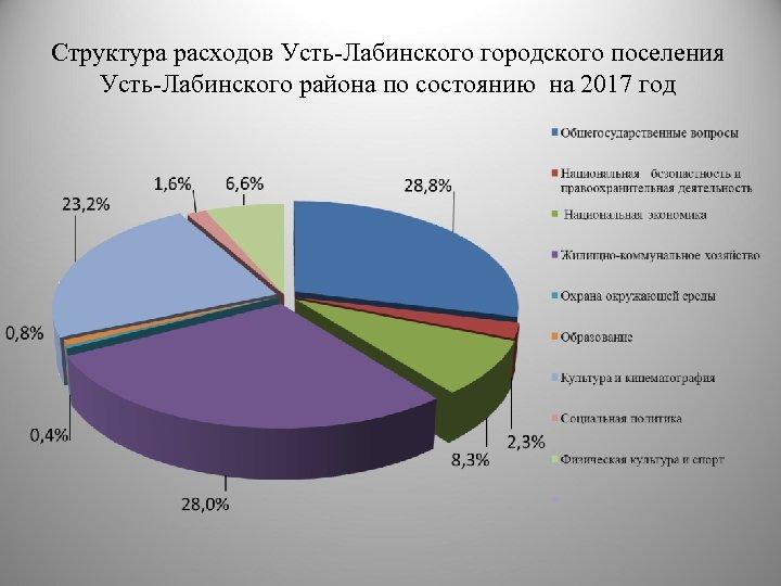 Структура расходов Усть-Лабинского городского поселения Усть-Лабинского района по состоянию на 2017 год