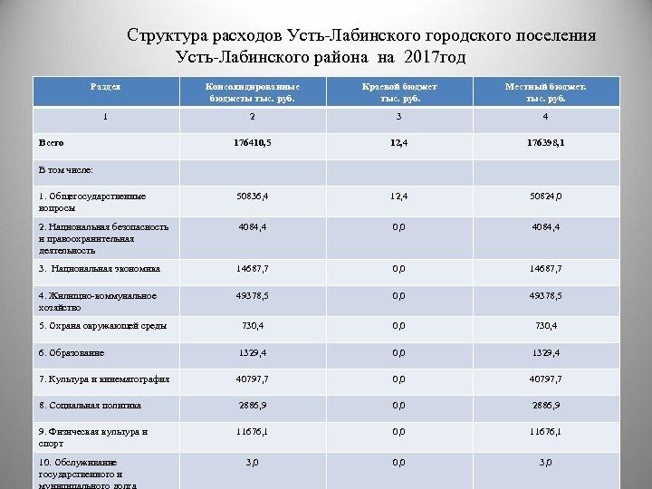 Структура расходов Усть-Лабинского городского поселения Усть-Лабинского района на 2017 год Раздел Консолидированные бюджеты тыс.