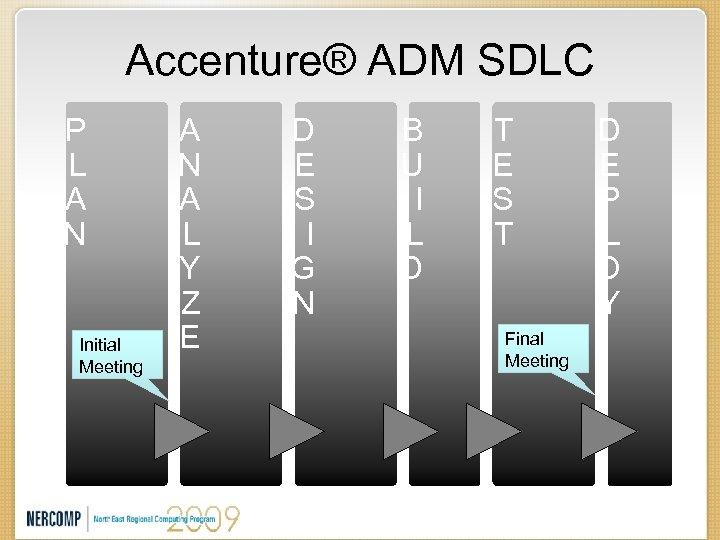 Accenture® ADM SDLC P L A N Initial Meeting A N A L Y