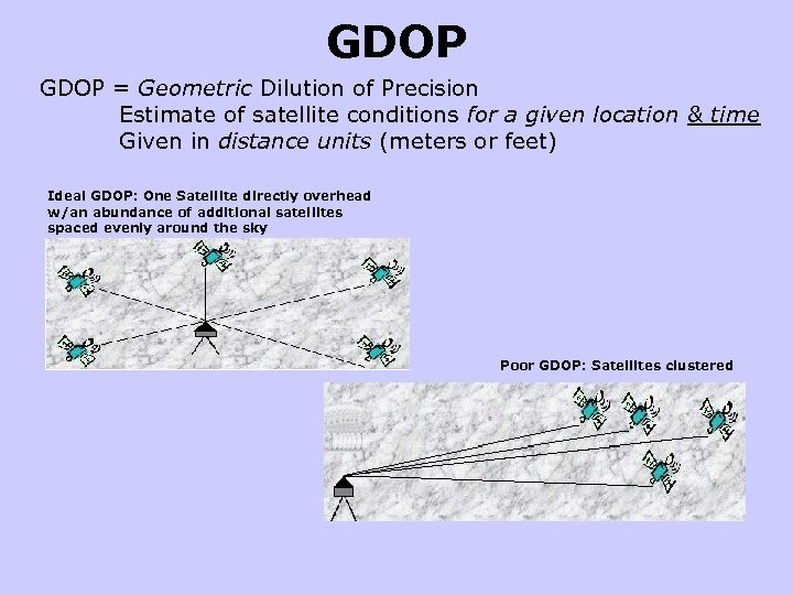 GDOP = Geometric Dilution of Precision Estimate of satellite conditions for a given location